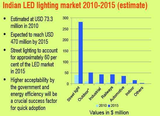led market in india Let there be indoor light that, in a nutshell, is the gigantic promise that new indian prime minister narenda modi has made to the country: by 2019, he wants every home in india to have at least one light bulb and have that the light bulb be powered by clean solar [.