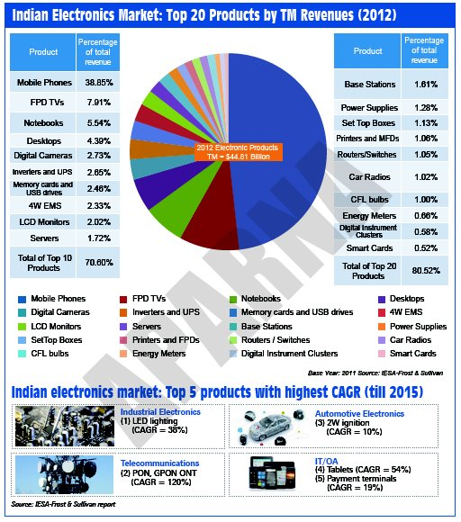 case study electronics industry Ssa solutions offers case studies of consumer electronics and durables industry with the latest research, analyses and insights from ssa consultants and industry.